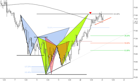 NZDJPY: (90m) Bearish Crab