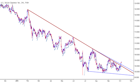 USDJPY: USDJPY - Can rally to 107-110