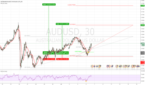 AUDUSD: AUDUSD 30 (0.618 Fib Retracement & RSI<=25)