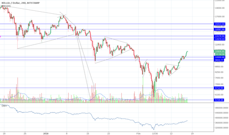 BTCUSD: Some signs of strength