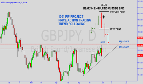 GBPJPY: PRICE ACTION / TREND FOLLOWING VOLUME #2