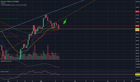 ETHUSD: Press play sir for a long