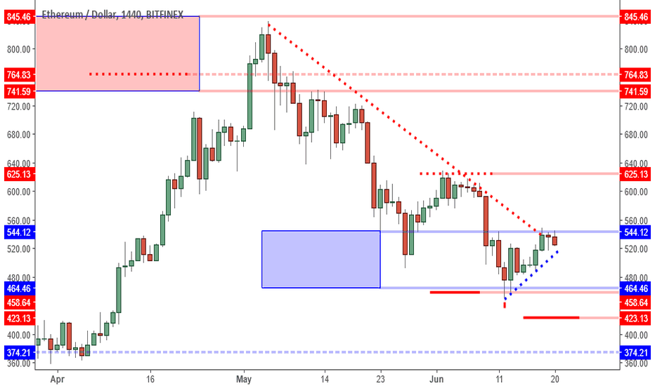 ETHUSD: ETHUSD: Lower High Obvious But Don't Ignore Support Zone.