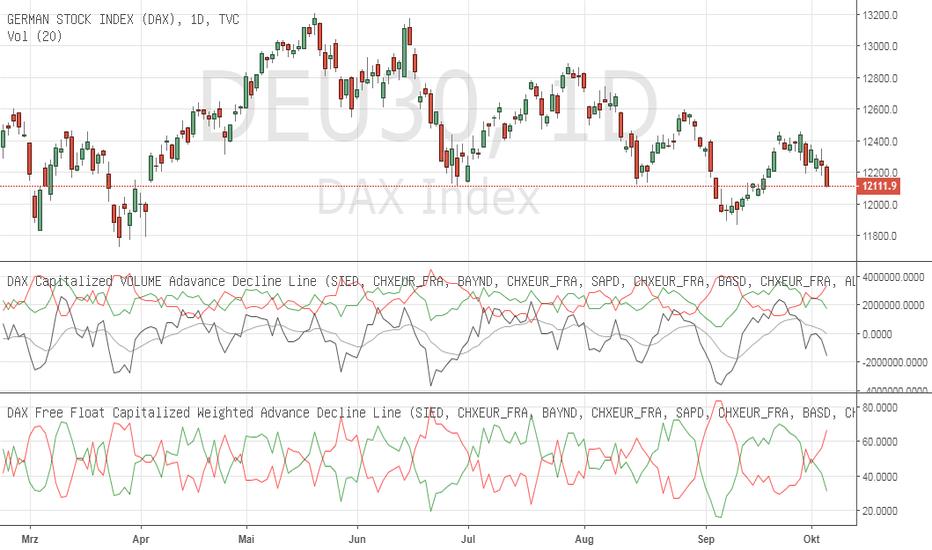 DEU30: Markt Interna können nie schief gehen - Mächtigster Indikator