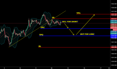 XAUUSD: GOLD IS TO SELL FOR SHORT AND BUY FOR LONG