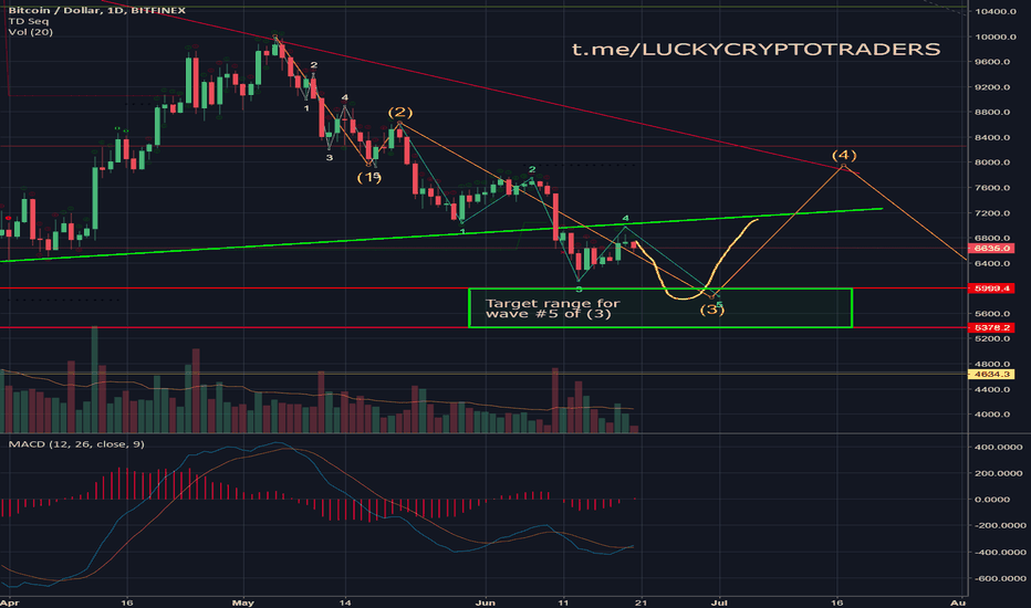BTCUSD: BTC: Target at 5350-6000 range, then correction to 8000-8200
