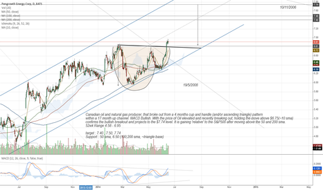 PGH: PGH Corp. Daily