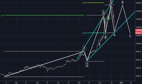 BTCUSD: Bitcoin End of Wave A