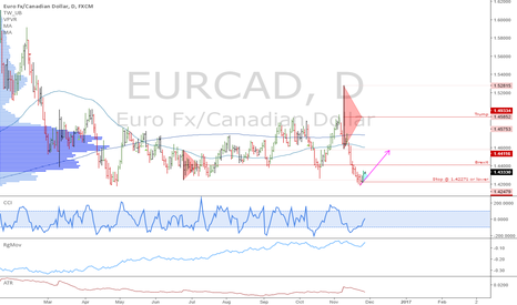 EURCAD: EURCAD: Support at the Brexit daily low