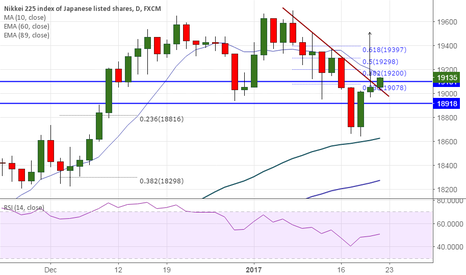 JPN225: Nikkei225 breaks minor trend line support, targets 19600