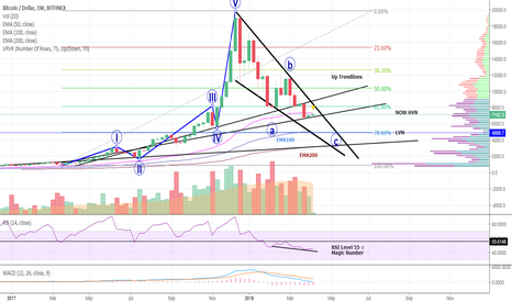 BTCUSD: THE ULTIMATE BITCOIN-Question! - And Here is THE ANSWER!