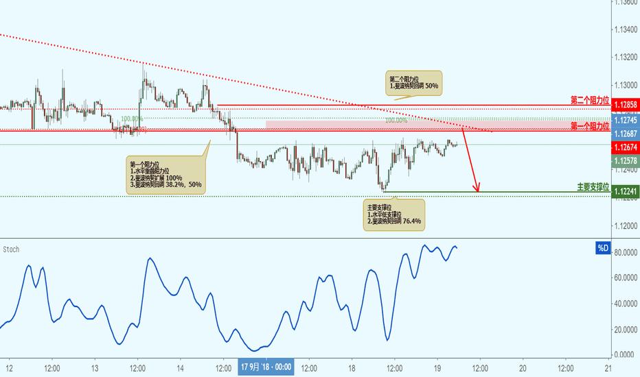 EURCHF: EURCHF 欧元兑瑞郎(30分钟图)-接近阻力位,下跌!