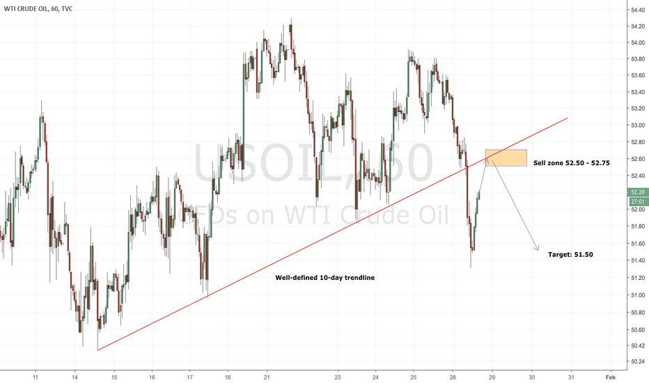 USOIL: Crude oil breaks trend - short at previous support!