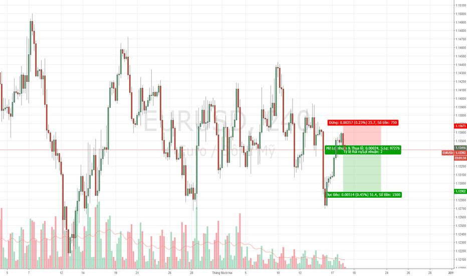 EURUSD: EURUSD - Chiến lược sell ngắn hạn.