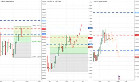 EURUSD: Scenario di lungo termine rialzista per euro dollaro