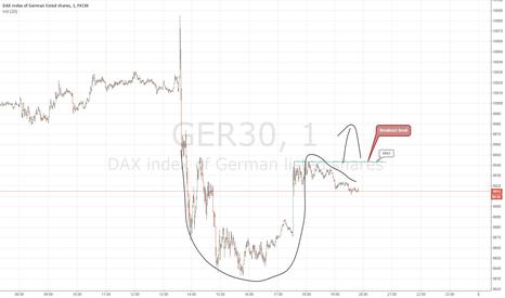 GER30: DAX Cup n handle