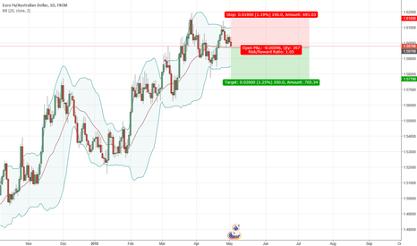 EURAUD: Breaking the BB middle line = Time to short