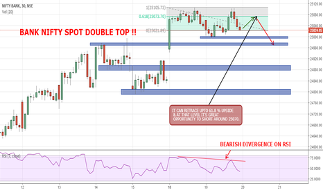 BANKNIFTY: BANK NIFTY SPOT DOUBLE TOP !!