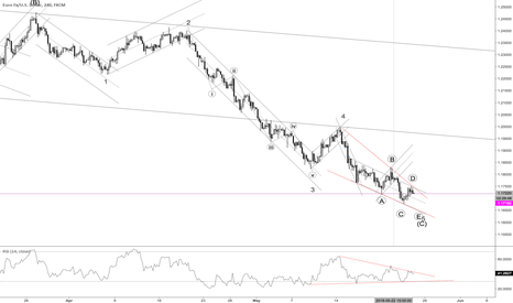 EURUSD: Ending Diagonal of Wave C is coming to an end