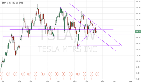 TSLA: Strong Downtrend on Tesla. Will be bumpy though