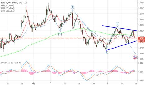 EURUSD: EURUSD- Downward break coming?
