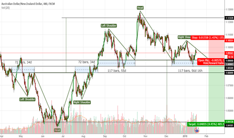 AUDNZD: AUDNZD back to back head and shoulders