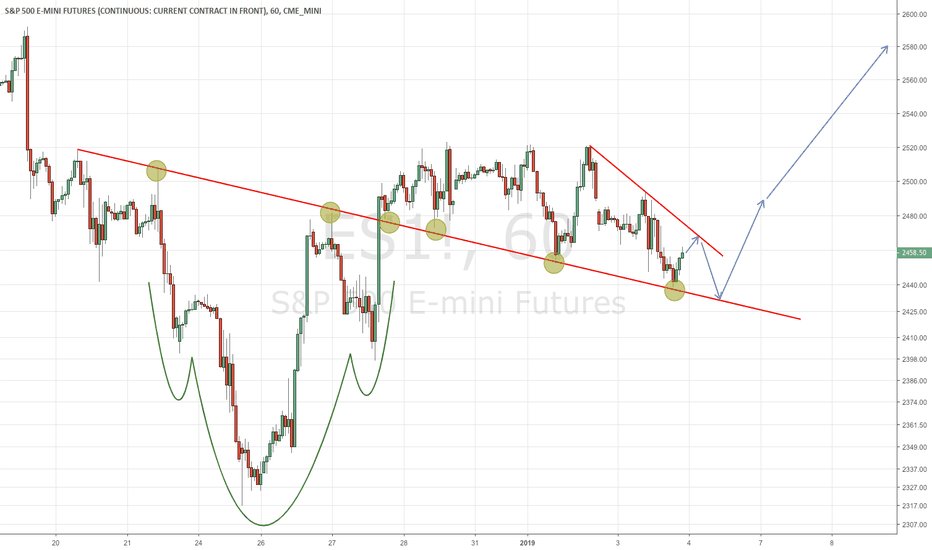 ES1!: S&P 500 - A very important line!