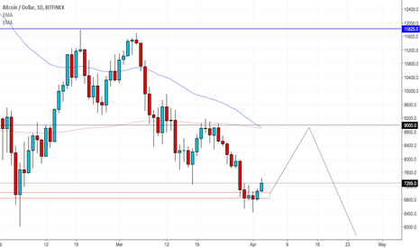 BTCUSD: BTCUSD to Retest Previous Highs than Lower we Go