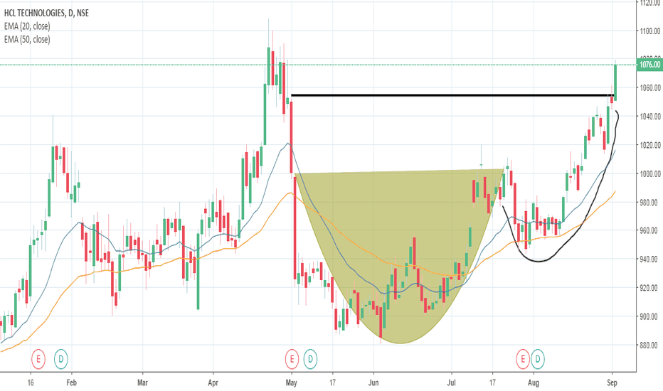 HCLTECH: Possible Cup and Handle BO