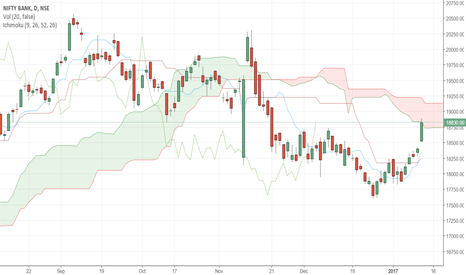 BANKNIFTY: Bank Nifty: Ichimoku Analysis
