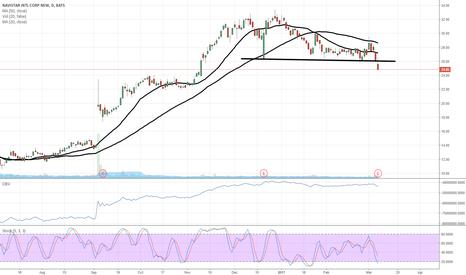 NAV: $NAV earnings breakdown