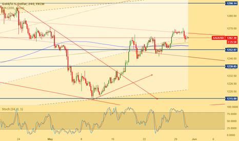 XAUUSD: Main trend in gold is bullish