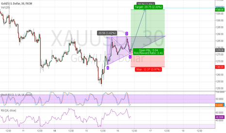 XAUUSD: Possible Ascending Triangle