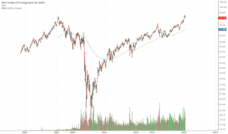 VNQ: Real Estate - Peak Top In Place - You look down for years...