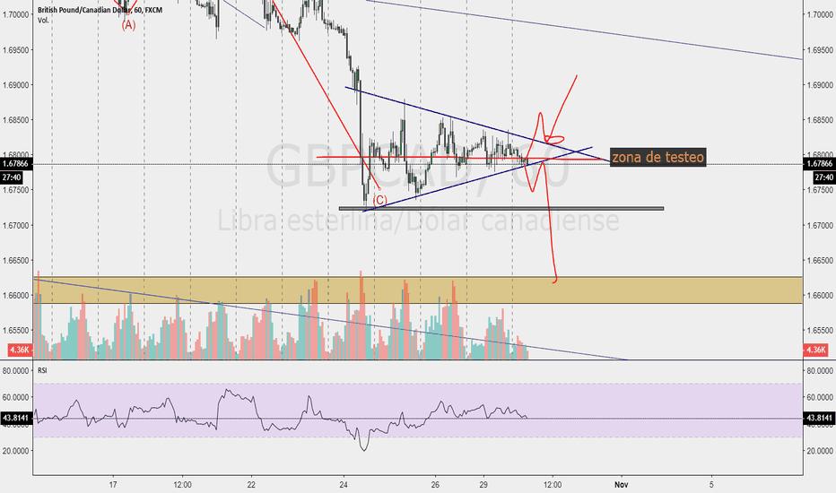 GBPCAD: gbpcad triangulo