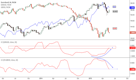 BUND: Correlation between Bunds, Dax and Euro