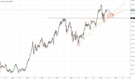 JP225USD: Nikkei 225: 7th June Analysis