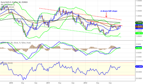 EURUSD: Falling Slope EUR/USD Sense of Price Action