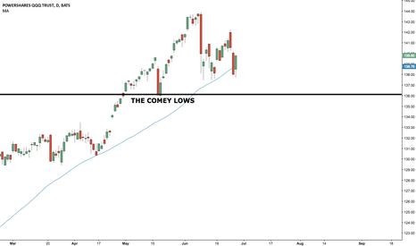 QQQ: Watching the Comey Lows