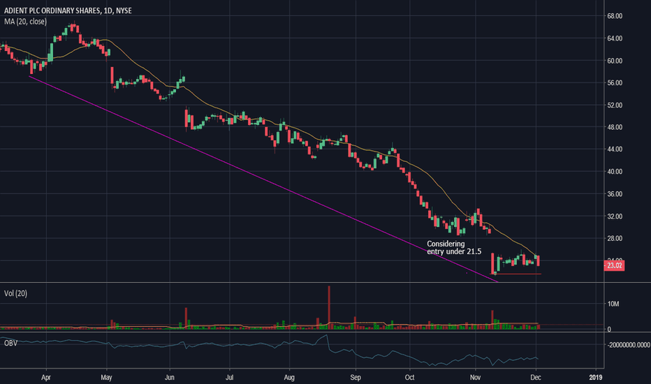 ADNT: ADNT will the downward trend continue?
