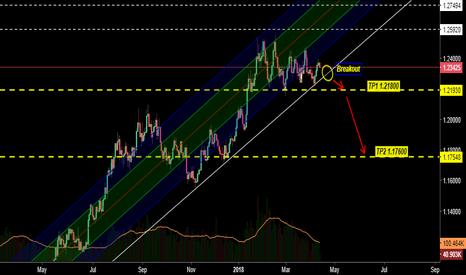 EURUSD: Possible Breakout Trendline EURUSD