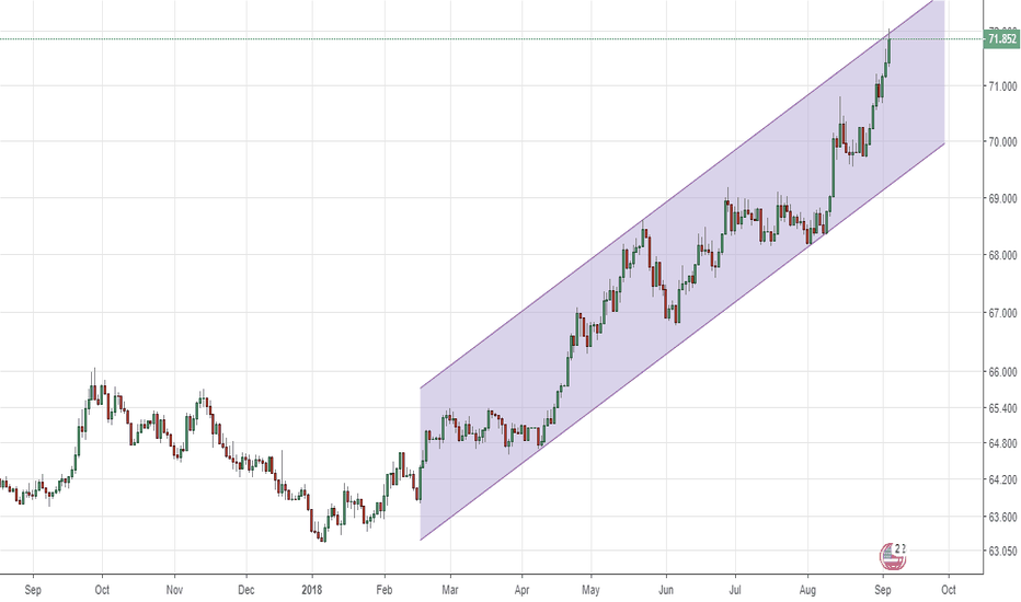 USDINR: USDINR - 2h Log - At channel top. INR strength likely here