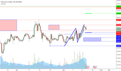 ETHUSD: ETHUSD Perspective And Levels: Strength Returning?