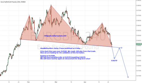 EURGBP: Great short opportunity on $EURGBP