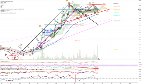 ETHUSD: If $200 bottom holds ABCDE Symm. Triangle consolidation for BO