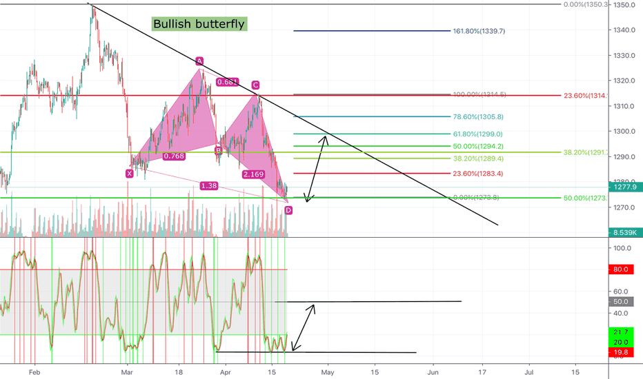 0a8412a86a96 Gold possible bullish butterfly pattern!