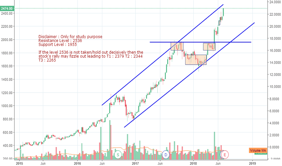 BAJFINANCE: Bajaj Finance