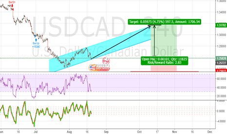USDCAD: UPRISING CHANNEL SETUP FOR LONG USDCAD SHORT-TERM
