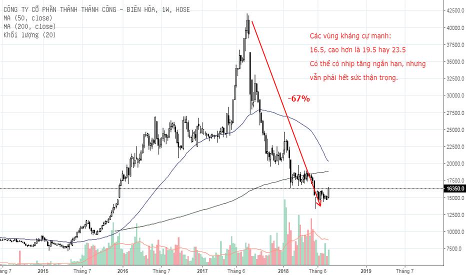 SBT: SBT: Theo dõi, có thể tăng ngắn hạn nhưng tiềm ẩn rủi ro