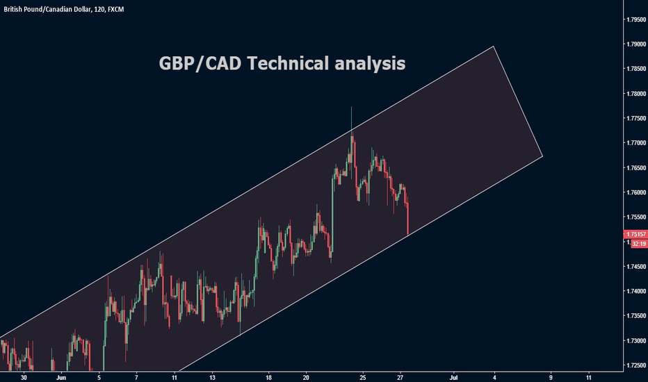 GBPCAD: GBP/CAD Technical analysis